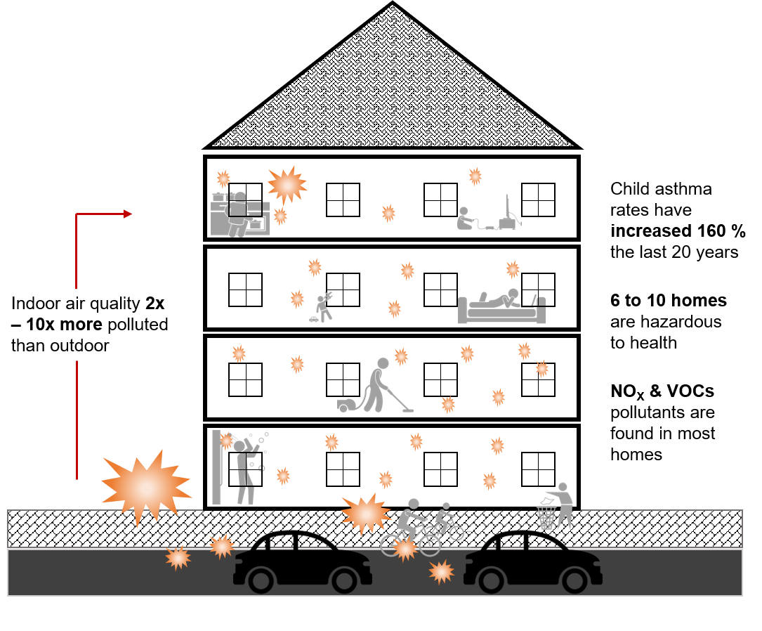 image of indoor air pollution
